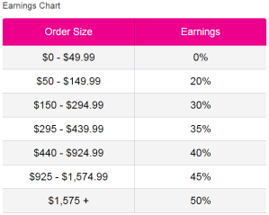 avon-earnings-chart